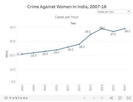 ഇന്ത്യയില് സ്ത്രീകള്ക്കെതിരെയുള്ള കുറ്റകൃത്യങ്ങള് 83 %; ശിക്ഷിക്കപ്പെടുന്നവര് ചുരുക്കം